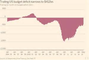 Us Budget Deficit by Year