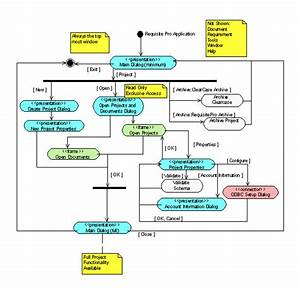 Uml Activity Diagrams Detailing User Interface Navigation