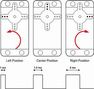 servo motor pulse width impremedianet With wiringpi pwm
