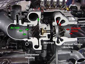 Turbocharger Troubleshooting