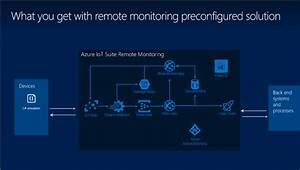 Iot Suite - Under The Hood - Remote Monitoring