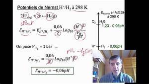 Diagramme De Pourbaix-chim611-2017