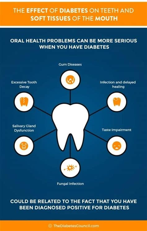 106 Best Oralsystemic Health Connection Images On