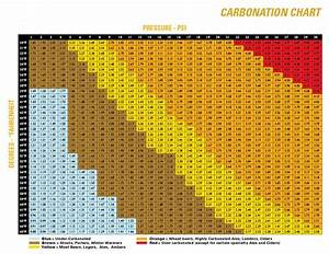 Carbonation Chart By Style Kegerator Parts Best Kegerator Guide