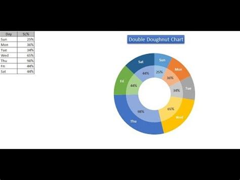 double doughnut chart  excel youtube