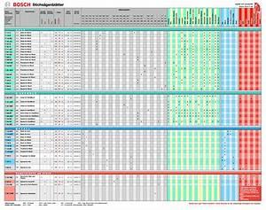 Bosch Stichsägeblätter Tabelle : stichs genbl tter arten und deren verwendungen 1 2 forum ~ A.2002-acura-tl-radio.info Haus und Dekorationen