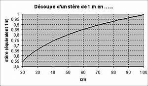 1 Stere De Bois Poids : bois de chauffage ~ Dailycaller-alerts.com Idées de Décoration