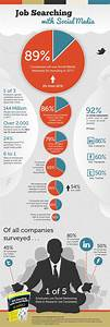 Job Searching with Social Media [INFOGRAPHIC] - Jeffbullas ...