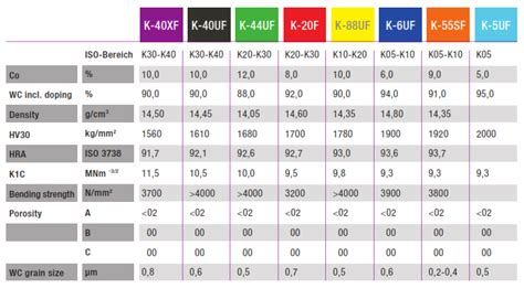 HHT Hartmetall Tungsten Carbide Grades, K10, K-20F and K ...