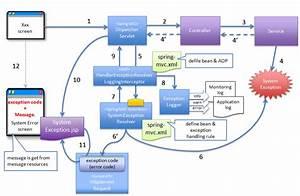5 7   U4f8b U5916 U30cf U30f3 U30c9 U30ea U30f3 U30b0  U2014 Terasoluna Global Framework Development Guideline 1 0 0 Publicreview Documentation