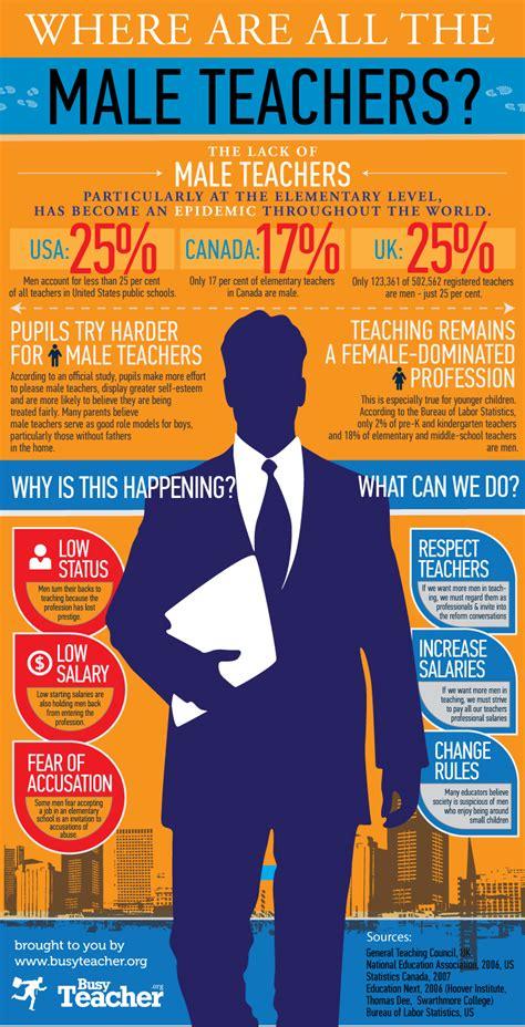 male teachers infographic