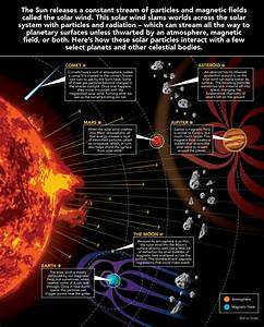 The Solar Wind Across Our Solar System