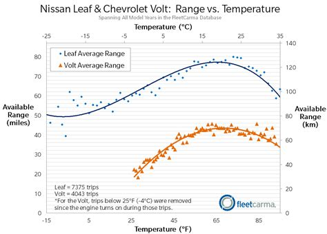 Electric Range for the Nissan Leaf & Chevrolet Volt in ...
