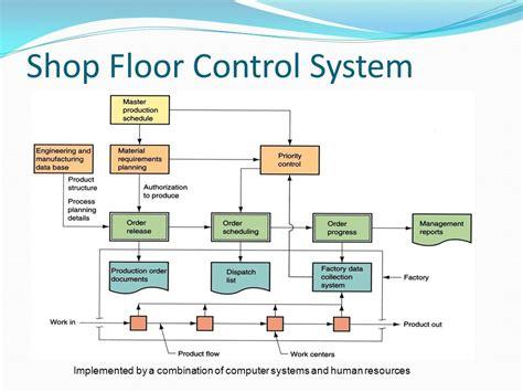Procurement In Industrial Management Bpt Ppt Video Online