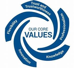 Values - Sulabh Engineers and Services Limited