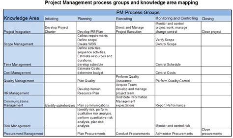 process groups project management