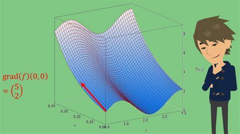 gradient berechnen beispiele und schreibweisestudyflix