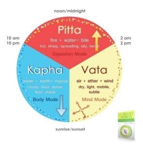 ayurvedic clock    war  time yoga