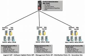 Configuration Manager 2012 Real World Deployment