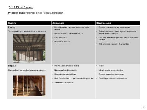 Building Technology report