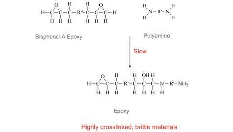 Toughening Epoxy Adhesives   2013 07 01   Adhesives Magazine