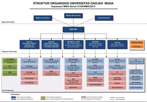 struktur organisasi universitas gadjah mada