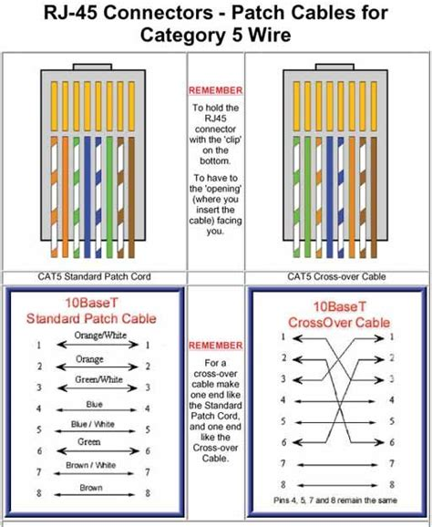 ethernet wiring ideas  pinterest cable