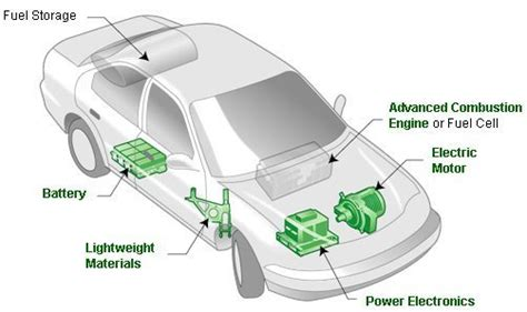 Development Electric Vehicle Use Neodymium Magnets