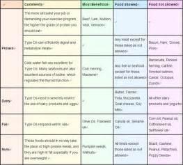 Blood Type Diet - Type O Blood Type Diet