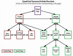 Quarknet Classroom Website Flowchart