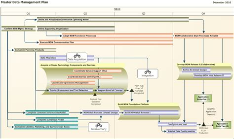 How To Build A Roadmap  Hub Designs Magazine