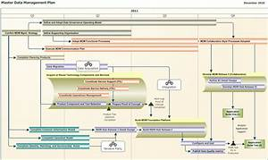 how to build a roadmap ea voices With enterprise architecture roadmap template