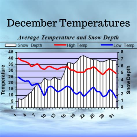 weather december averages records
