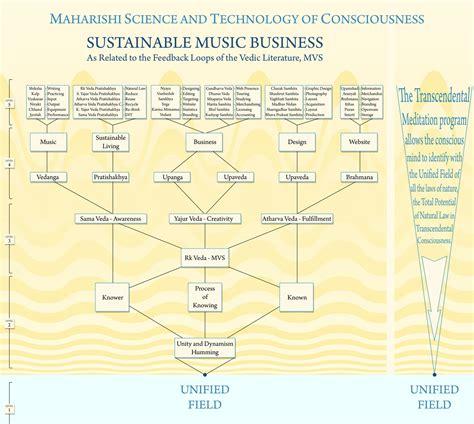 unified field chart nathan headrick
