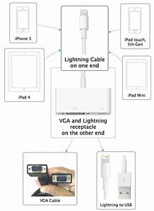 Lightning To Vga Adapter