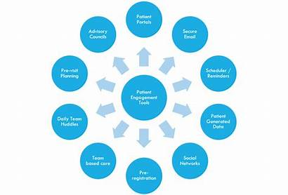 Patient Engagement Strategies Practices