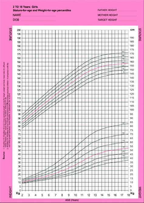 Growth chart for stature and weight for Indian girls ...