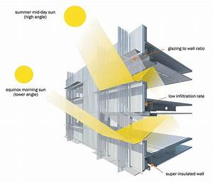 Best Shading For South Facade