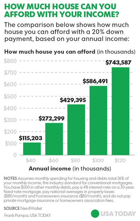 heres   home   afford depending    earn
