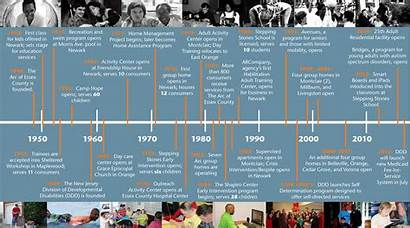 Timeline Comprehensive Annual Report County Arc Making
