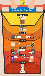 Flipkart raises $1.4 billion from Tencent, eBay ...