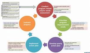 Progress Diagram Education