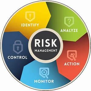 Risk Management - Allied