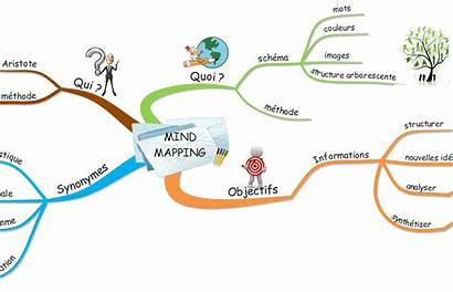 Mind Mapping Pearltrees