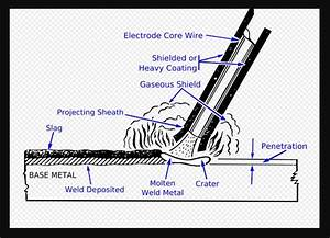 Shielded Metal Arc Welding Machine Parts And Process