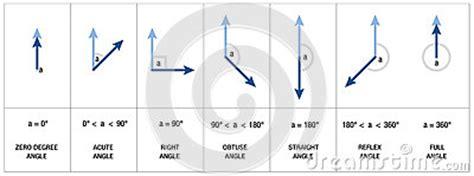 angles types geometry trigonometry stock vector image