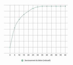 Temps De Sechage Carrelage : temps de s chage d une dalle en b ton camion toupie ~ Dailycaller-alerts.com Idées de Décoration