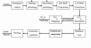 Engineers Guide  Block Diagram Of Ammonia Production And