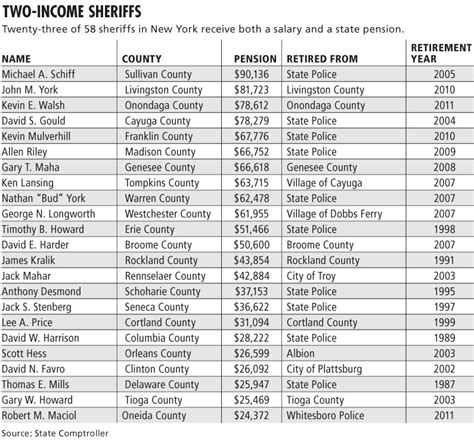 Detective Annual Salary by Nypd Salary Chart World Of Printable And Chart