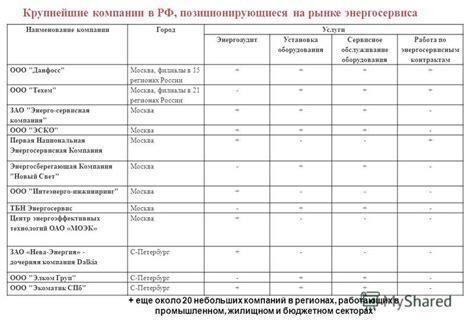 Работа в энергосервисная компания в москве. вакансии компании энергосервисная компания